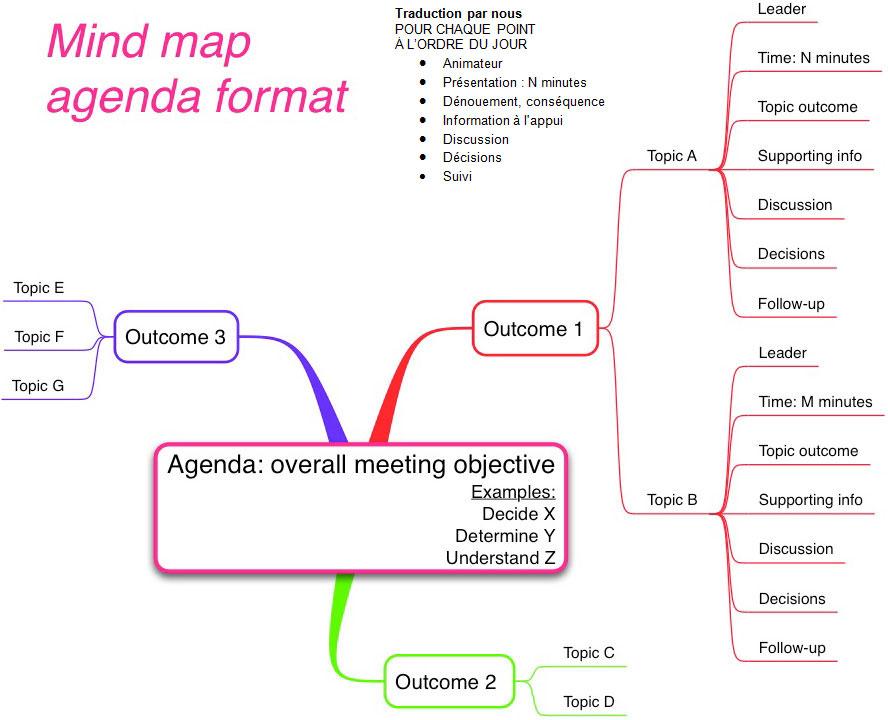 Très Exemples de cartes mentales pour préparer une réunion et l'animer II12