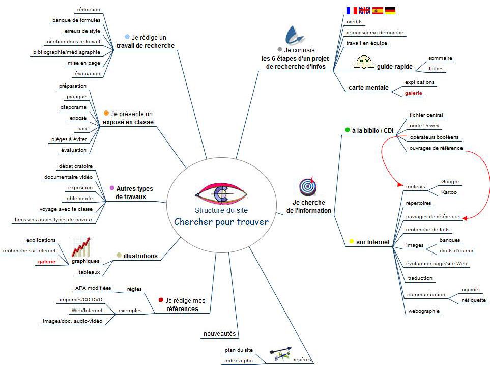 Exemples De Cartes Mentales Pour Crer Un Site Web Et Le Faire Connatre